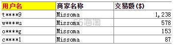Missoma:负担的起的小美好 5姐晒单+超详细攻略! - 海淘优惠海淘折扣|55海淘网