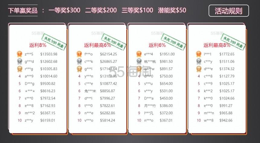 黑五土豪榜活动中奖名单公布!