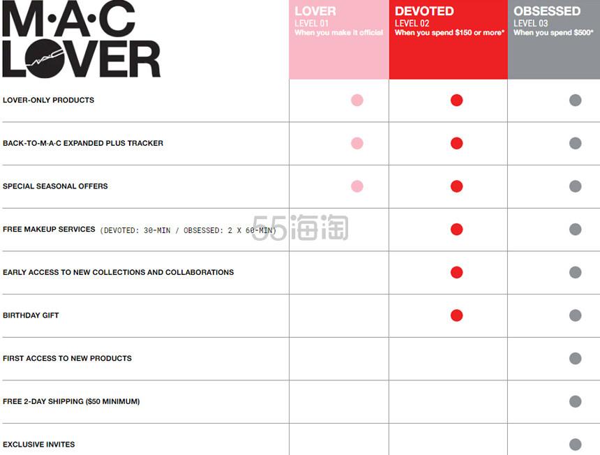 【5姐教程】新手必看!MAC 魅可美国官网 2020年最新注册下单海淘攻略 - 海淘优惠海淘折扣|55海淘网