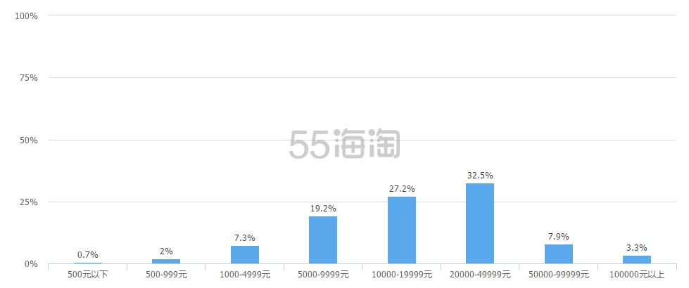 【2015年海淘信用卡调查结果】来看看2015年哪些信用卡更适合海淘,为16年准备~