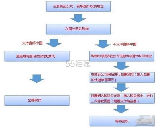 【新手海淘课堂】第一课:什么是海淘,讲解海淘流程及海淘详细步骤