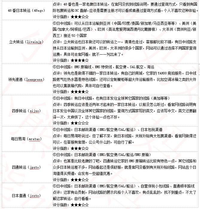 日本转运公司哪家好?40家日本海淘转运公司推荐,史上最详细日