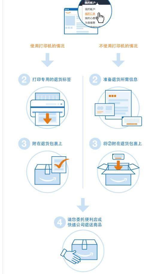 日亚如何取消订单?日亚如何退换货?附日亚订单取消与退换货政策